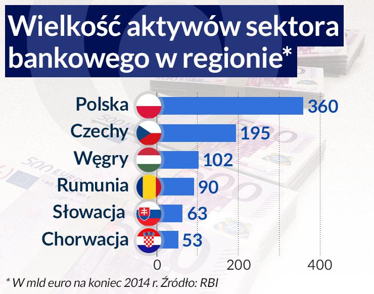 Niepewna przyszłość banków na wschodzie Europy