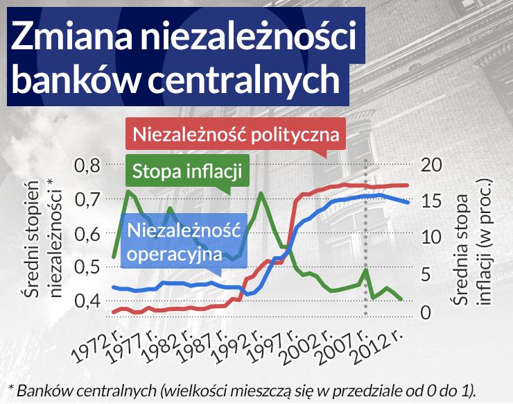 Banki centralne na nowo tracą niezależność