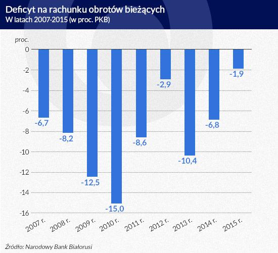 Deficyt-na-rachunku-obrotów-bieżących