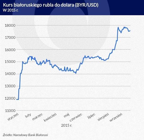 Kurs-białoruskiego-rubla-do-dolara