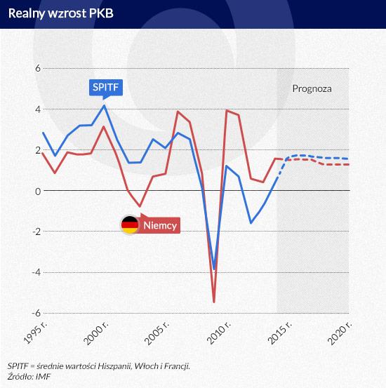 Realny-wzrost-PKB