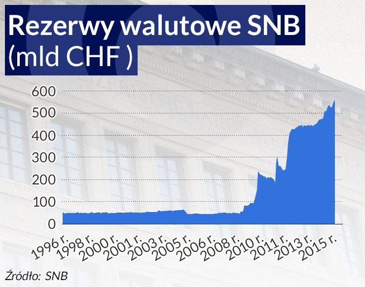 SNB i DNB mają w ręku broń, ale korzystają z niej ostrożnie