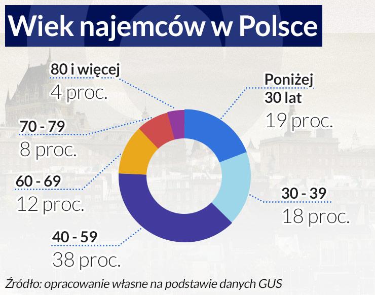 Polacy coraz częściej mieszkają w wynajętym lokum