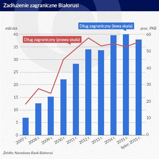 Zadłużenie-zagraniczne-Białorusi