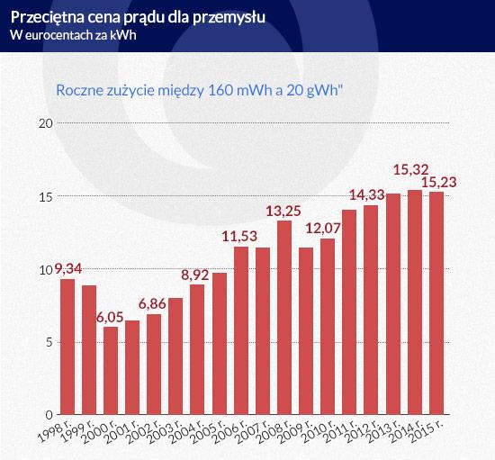 prąd cena dla przemysłu mniejsza 20-gwh