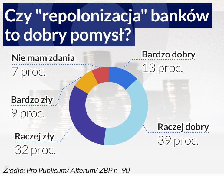 Politycy największym zagrożeniem dla banków
