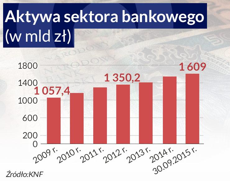 Banki czekają na domiar podatkowy