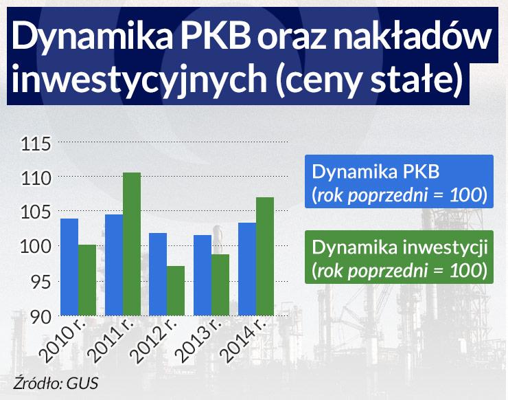 Czy Polskę stać na szybszy wzrost?