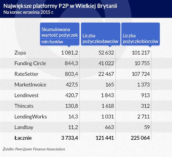 Największe-platformy-P2P