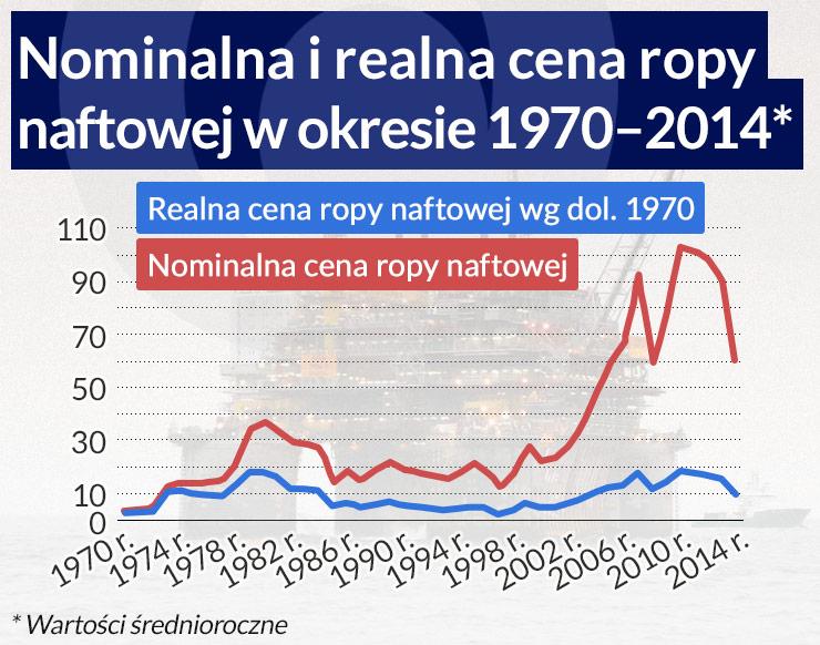 (infografika Dariusz Gąszczyk/ CC by Håkon Thingstad)