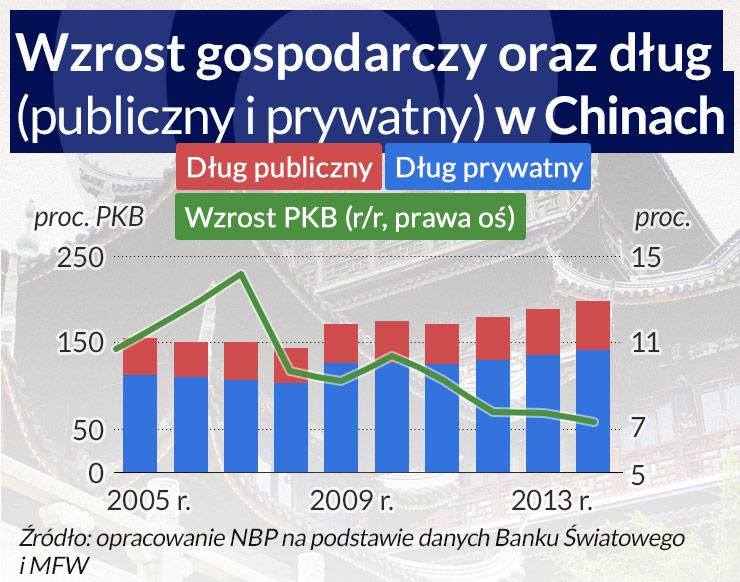 Stabilny wzrost polskiej gospodarki, niepewność zagranicą