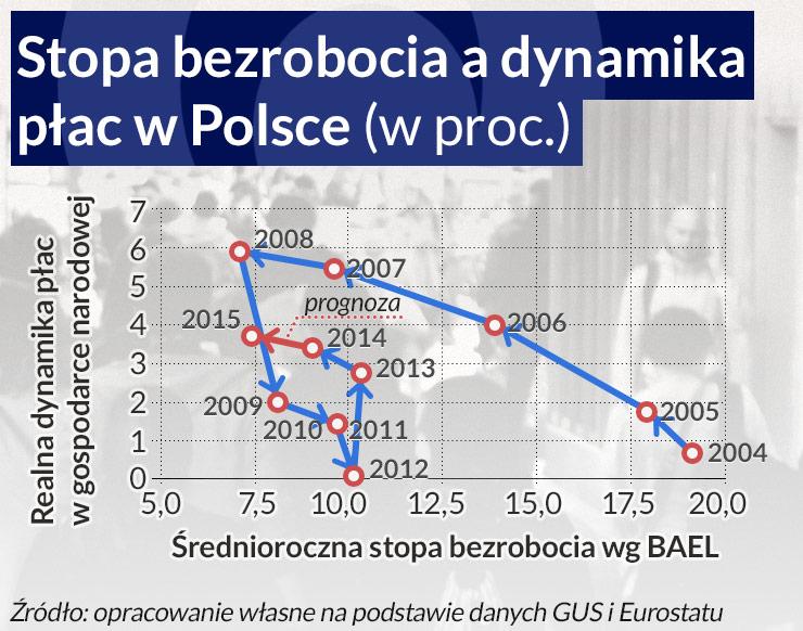 Skończył się czas, gdy wysokie bezrobocie było w Polsce normą
