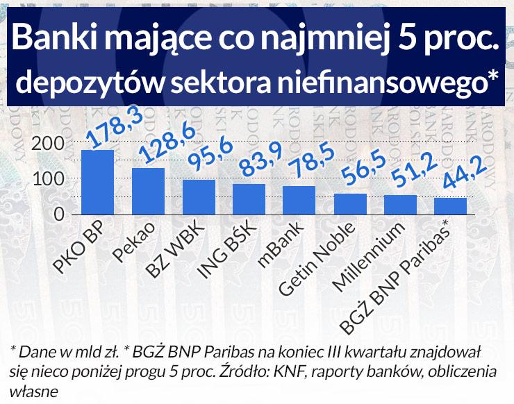 Banki muszą wzmacniać kapitały, dywidendy będą mniejsze