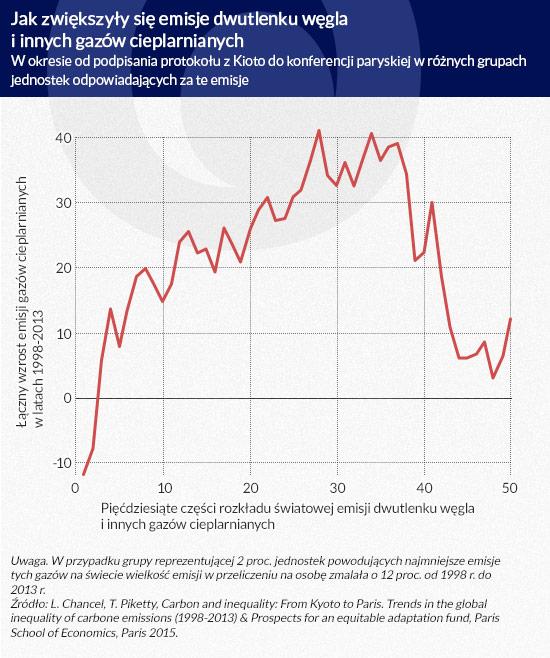 Jak-zwiększyły-się-emisje
