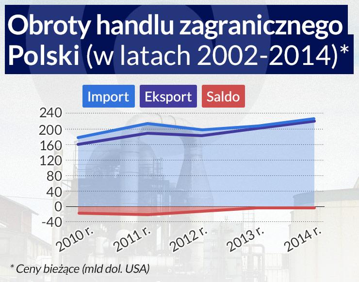 Eksport jest i pozostanie polskim priorytetem