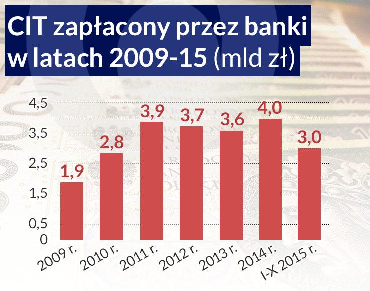 Co zrobią banki po wprowadzeniu podatku