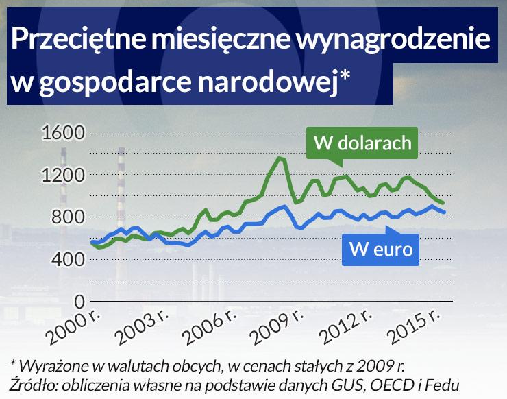 Dla Polski lepszy byłby tańszy dolar i droższe euro