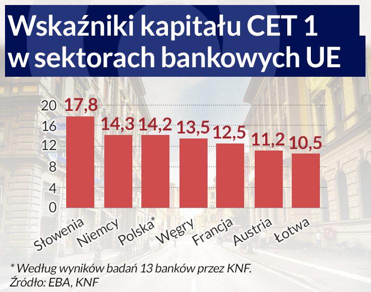 Europejskie banki coraz silniejsze, siła polskich maleje