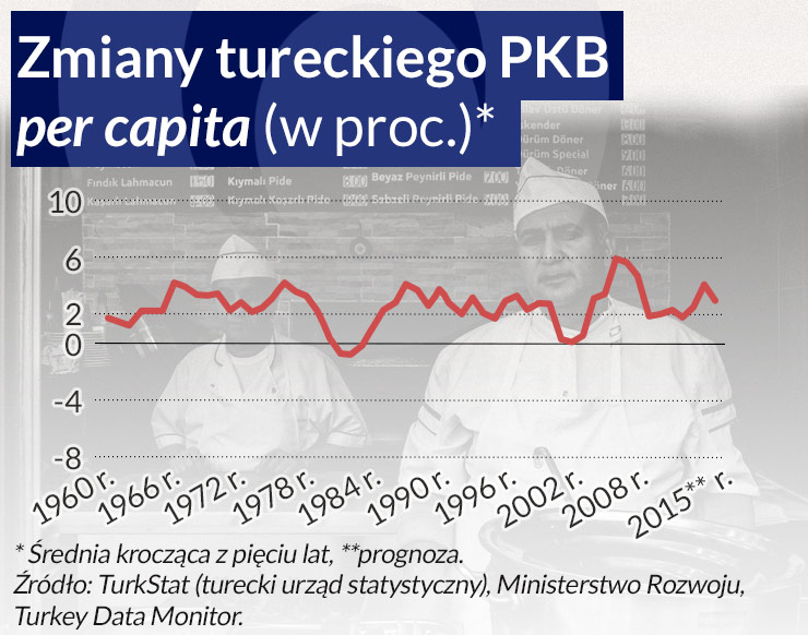 Dlaczego wzrost gospodarczy w Turcji się skończył