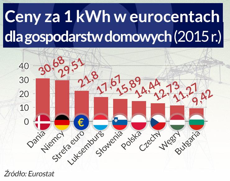 Zielona energetyka może się opłacać