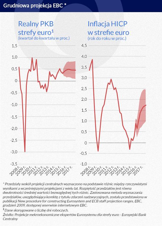 Grudniowa-projekcja-EBC