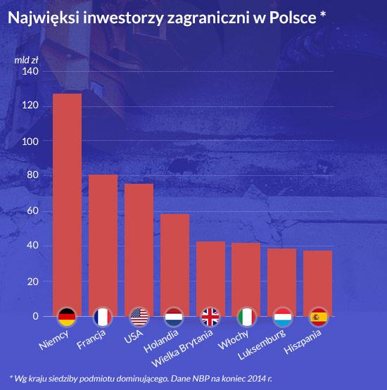 OKO Najwięksi-inwestorzy Polska