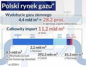 Nord Stream2 to dla Polski barykada blokująca dywersyfikację