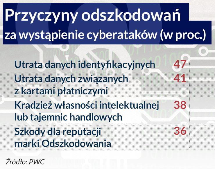 Polskie firmy na muszce hakerów