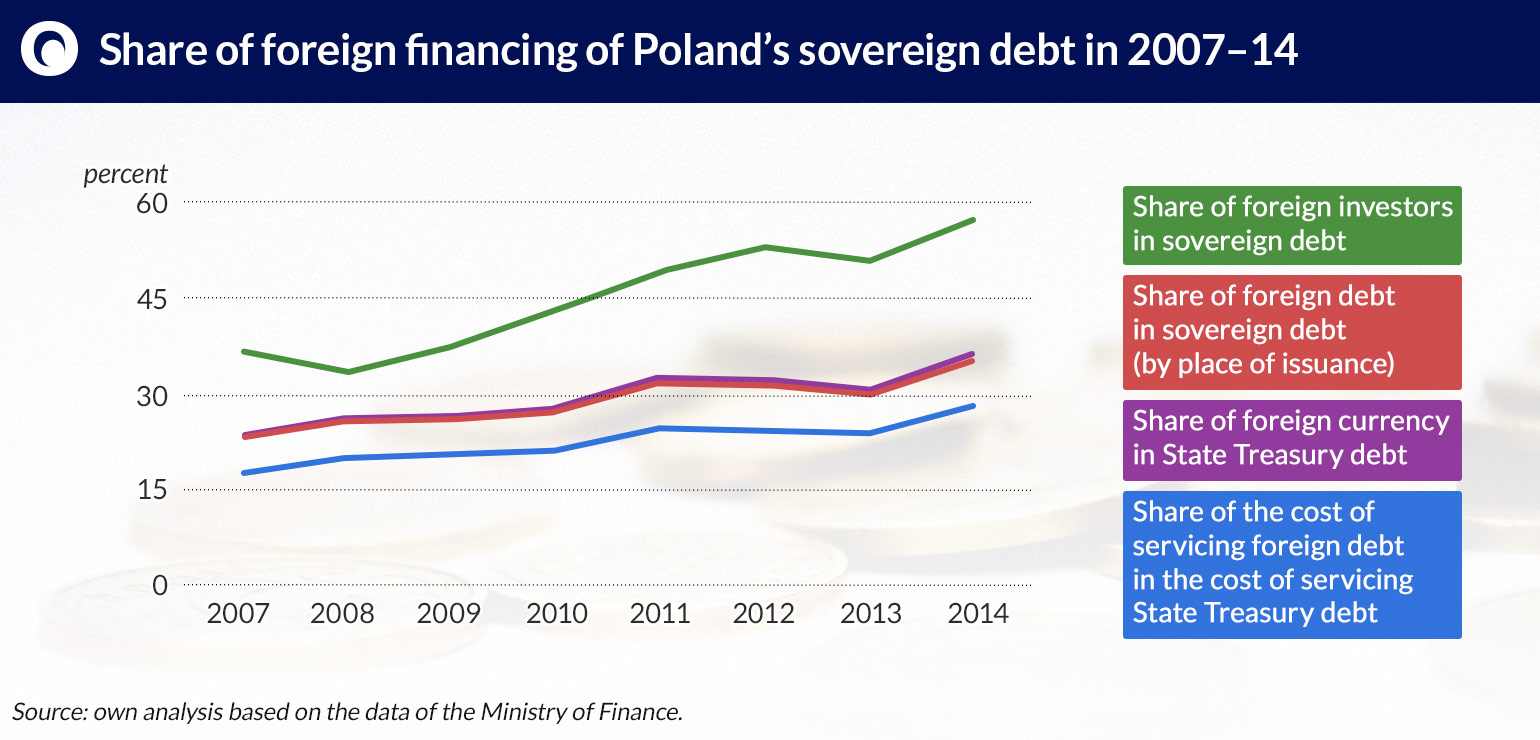 Share-of-foreign-financing