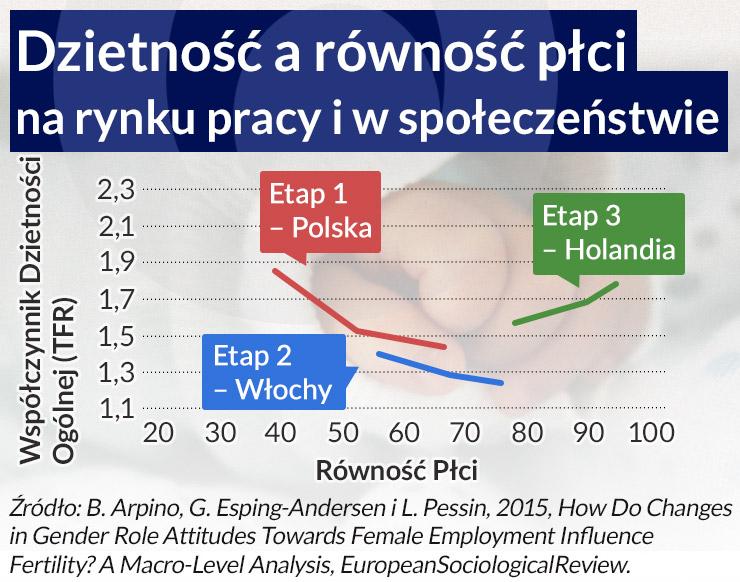 Polska - kraj dzietności niższej niż w Chinach