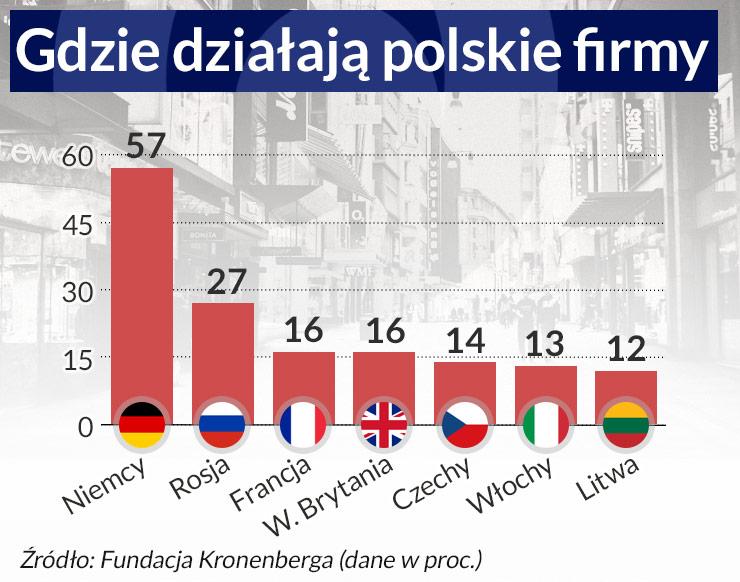 Dane zprzeprowadzonego na próbie 500 firm badania Fundacji Kronenberga przy Citi Handlowy w2015 r. (infografika Dariusz Gąszczyk/ CC BY-NC by Liliana)