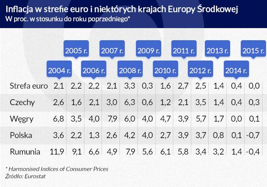 Inflacja-w-strefie