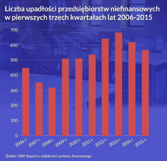 Liczba-upadłości