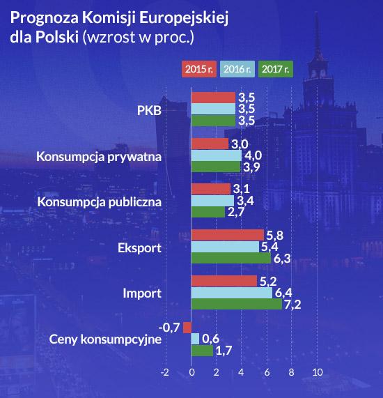 Prognoza-Komisji-Europejskiej-