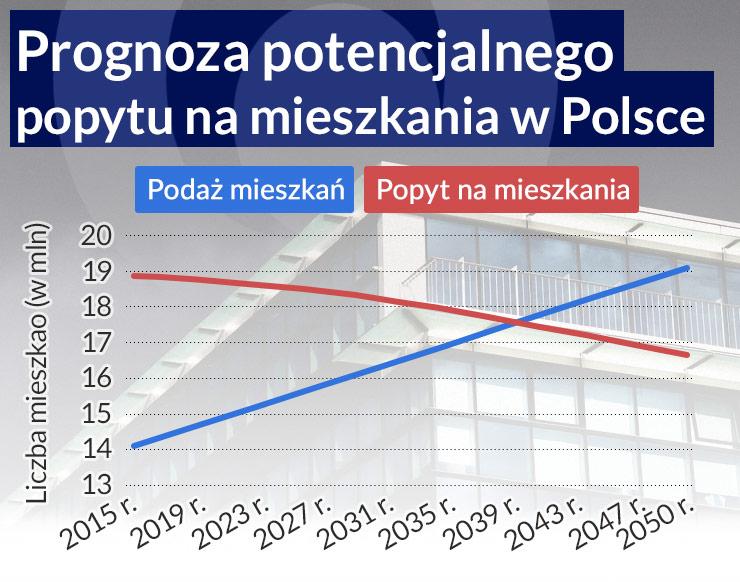 Polskie miasta pustoszeją