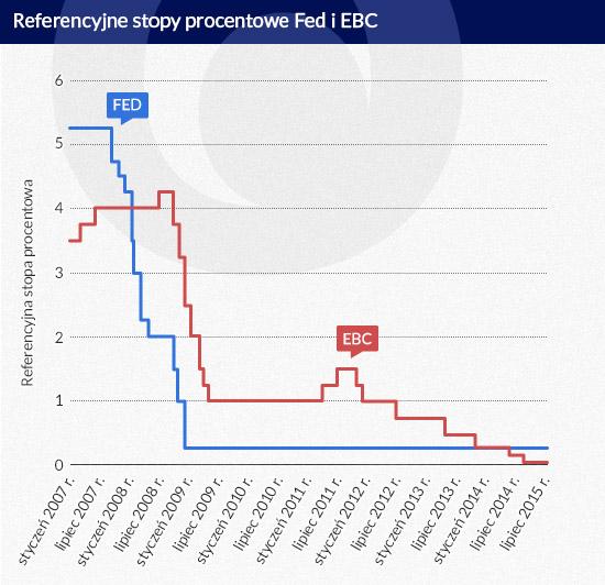 Fed wyprzedzał, EBC spóźniał i są tego skutki