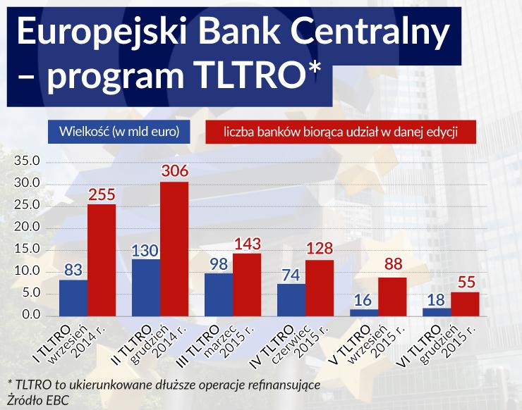 Europejskie luzowanie w Polsce nie da efektów