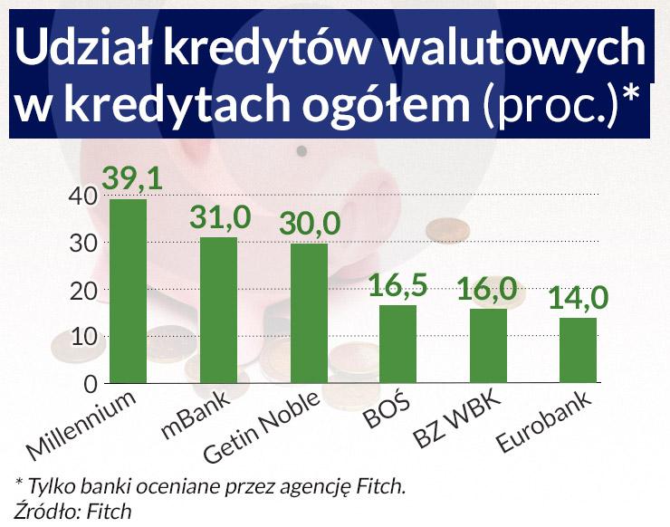 Wypłacalność polskich banków może się pogorszyć
