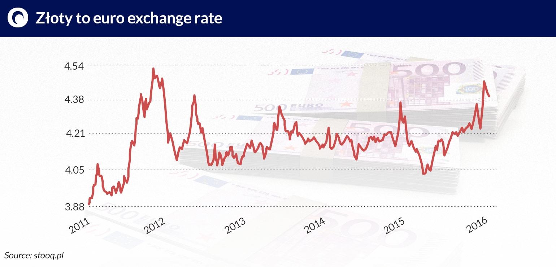 Złoty-to-euro-exchange-rate WYZNIKIEWICZ jamnik