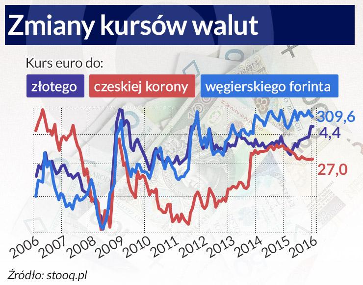 Kursy walutowe nie potwierdziły ekonomicznej teorii
