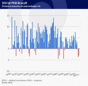 100-lat-PKB-Brazylii