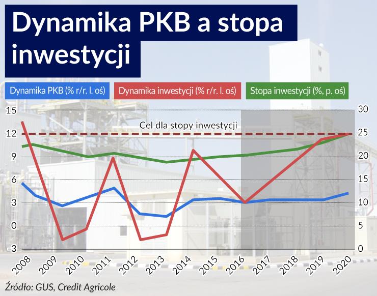 Bez większych inwestycji samorządów plan Morawieckiego nie da efektów