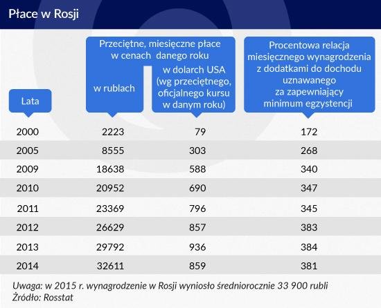 Infografika: Zbigniew Makowski
