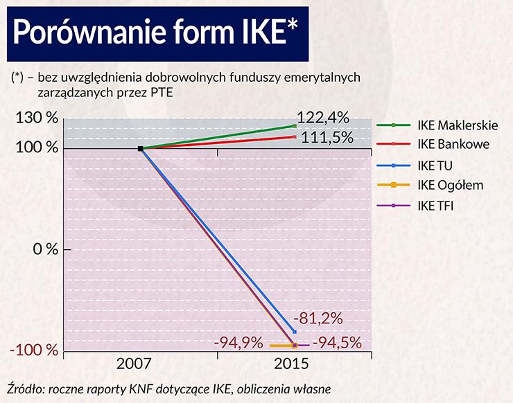 IKE, czyli nieopłacalne inwestycje emerytalne