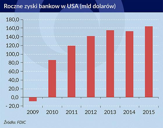 Rekordowy zysk banków w USA, lecz rośnie ryzyko kredytowe