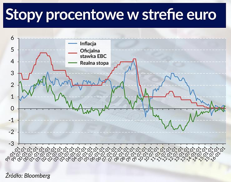 EBC zapłaci za wzięcie pieniędzy