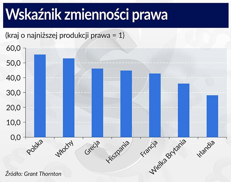 Polskie prawo najchwiejniejsze w Unii
