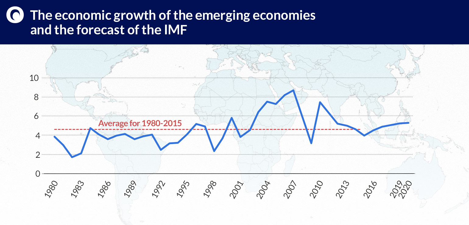 The-economic-growth-of-the-emerging-