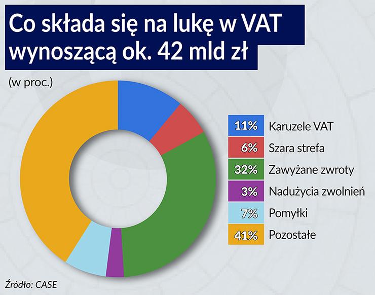 Cała Unia chce walczyć z luką w VAT