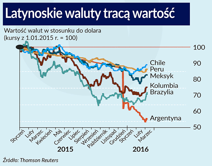 Wróg inflacji wraca do Ameryki Łacińskiej